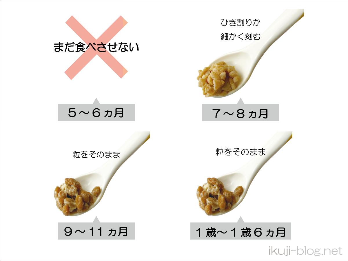 離乳食で納豆が食べられる時期の表